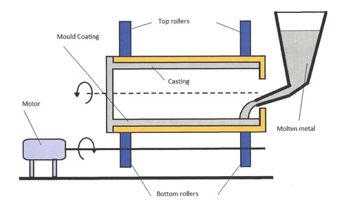anode casting process